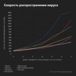 Ускорение заражения в России, голосование по Конституции перенесено и Меркель на карантине: новости пандемии COVID-19